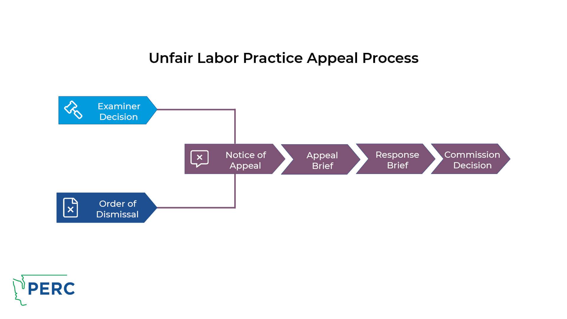 ULP Appeal Process