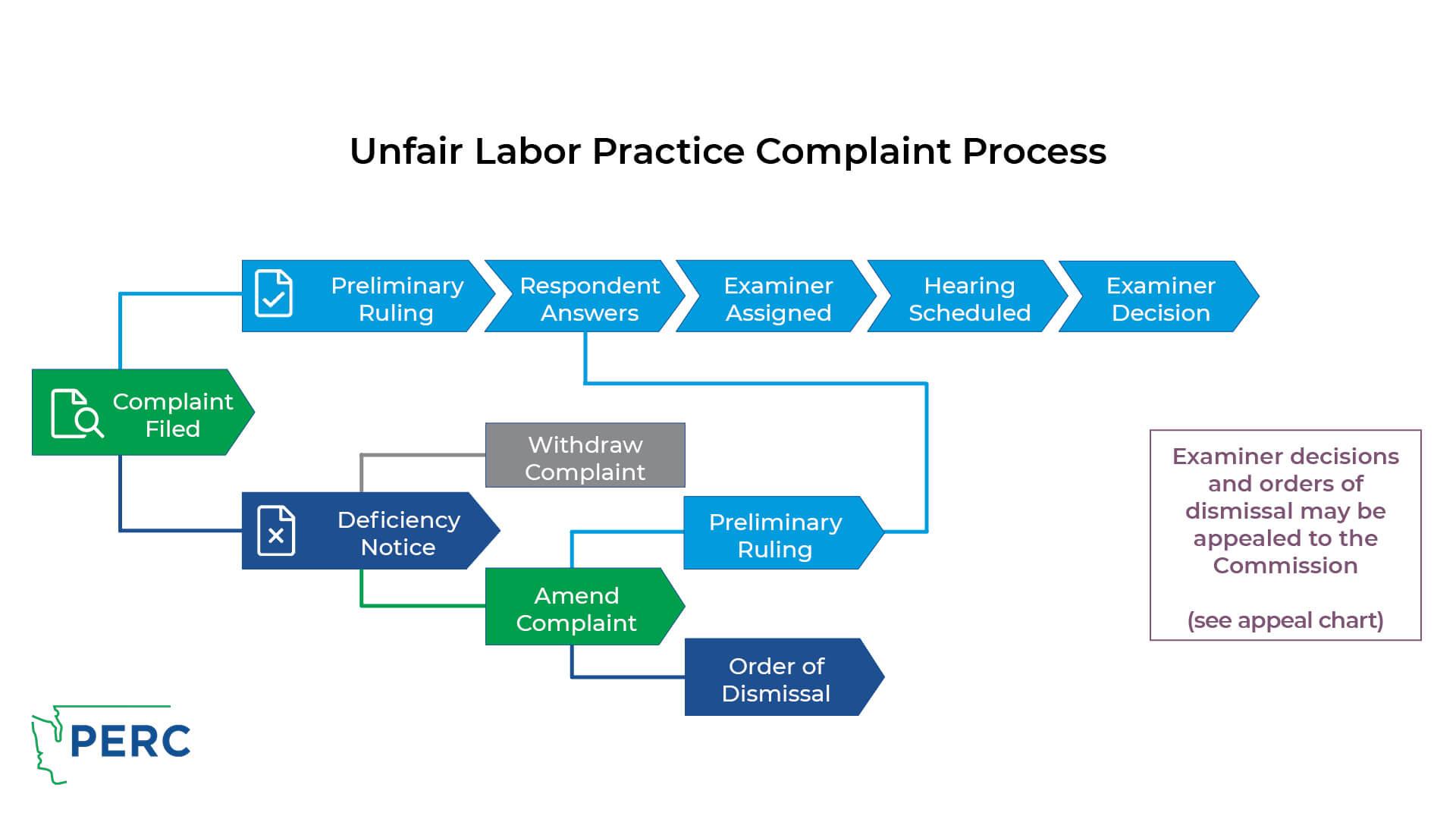 ULP Complaint Process