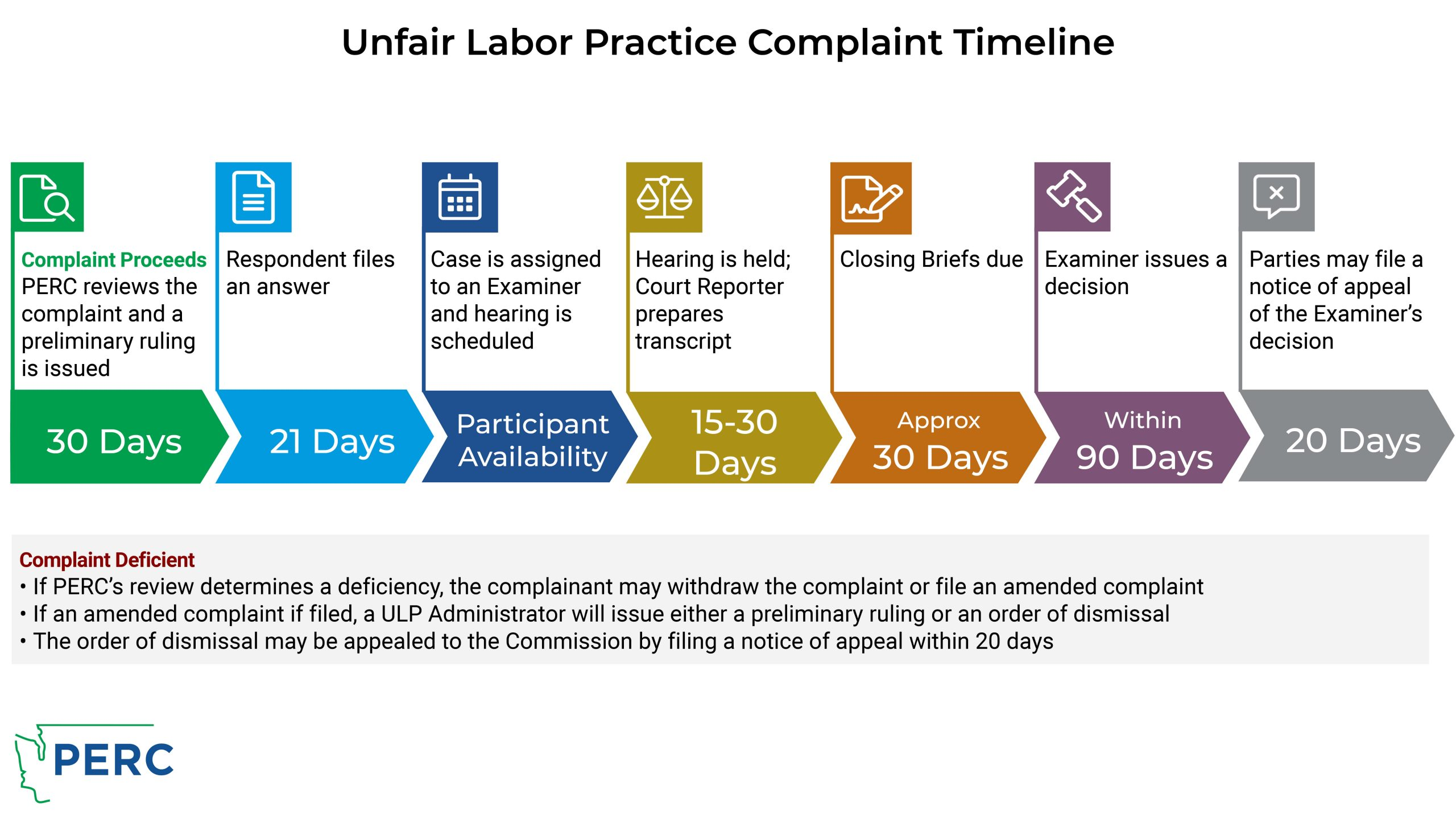 ULP Timeline